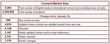 ISC| Research ... International Schools Global Database